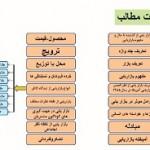 fehrest mataleb bazar yabiاسلاید فهرست مطالب
