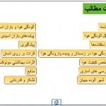 FEHREST SLIDHAY ALODEGI HAVAاسلاید فهرست مطالب